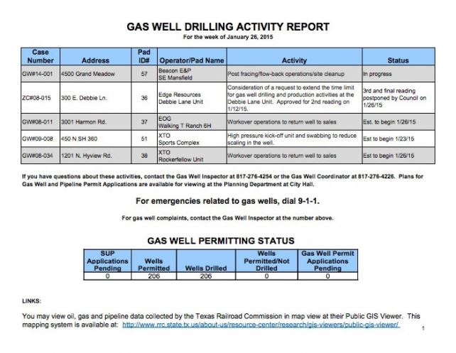 Gas Well Drilling Activity Report image